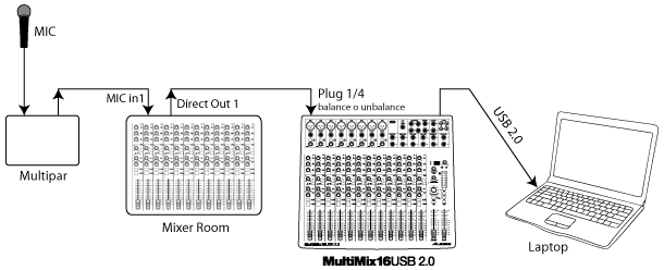 alesis-multimix16usb2-fig02